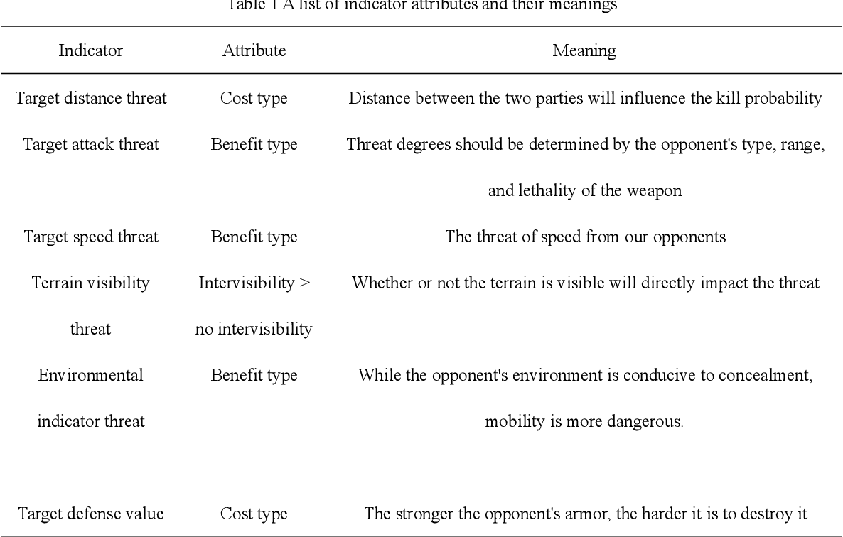 Figure 2 for Method for making multi-attribute decisions in wargames by combining intuitionistic fuzzy numbers with reinforcement learning