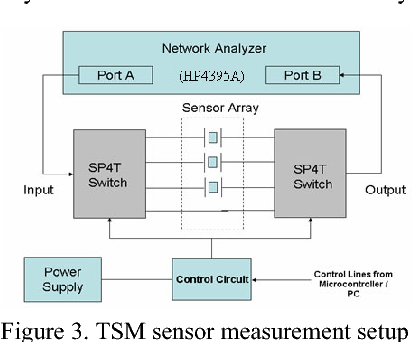 Figure 3 from A high frequency thickness shear mode (TSM) sensor for