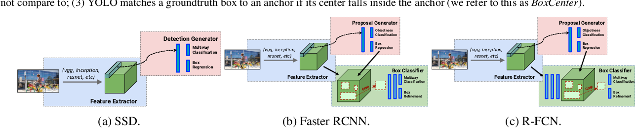 Figure 2 for Speed/accuracy trade-offs for modern convolutional object detectors