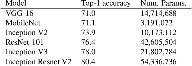 Figure 3 for Speed/accuracy trade-offs for modern convolutional object detectors