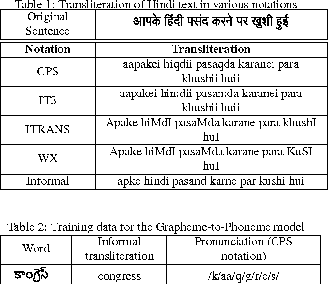 Figure 1 for DNN-based Speech Synthesis for Indian Languages from ASCII text