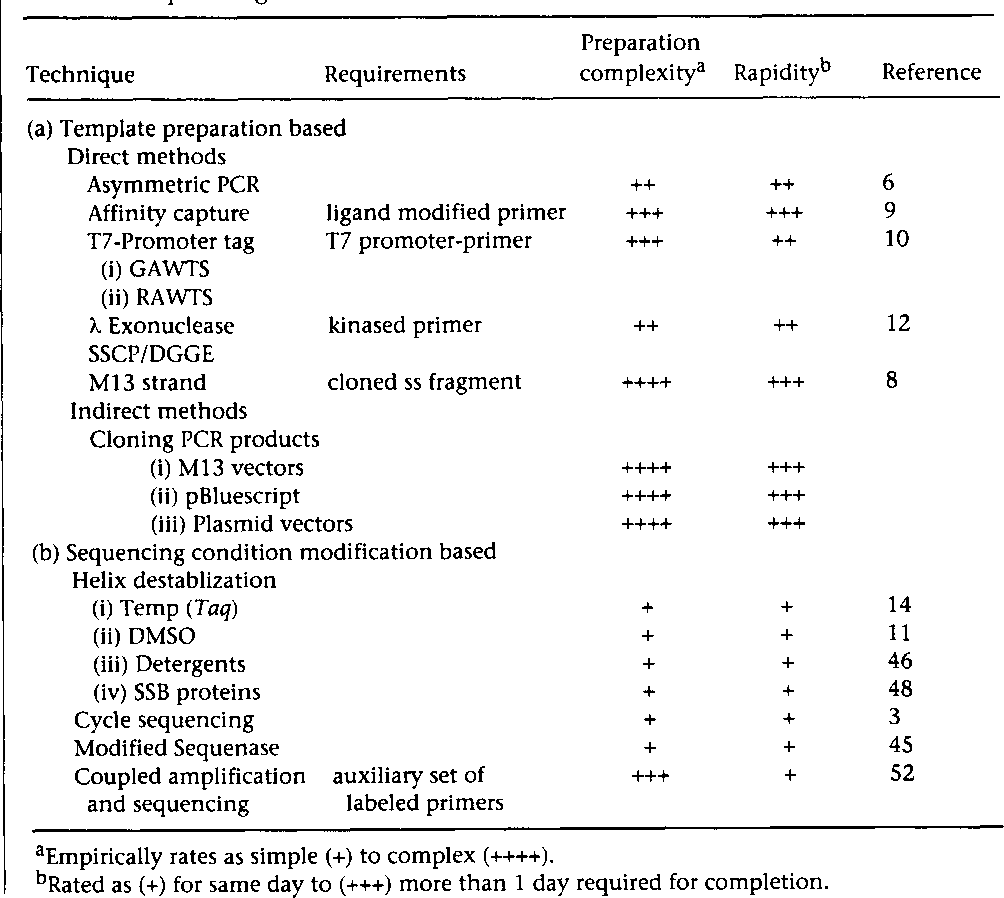 Figure 3 from Sequencing of PCR-amplified DNA. - Semantic Scholar