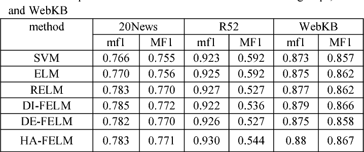 Figure 1 for Hybrid Adaptive Fuzzy Extreme Learning Machine for text classification