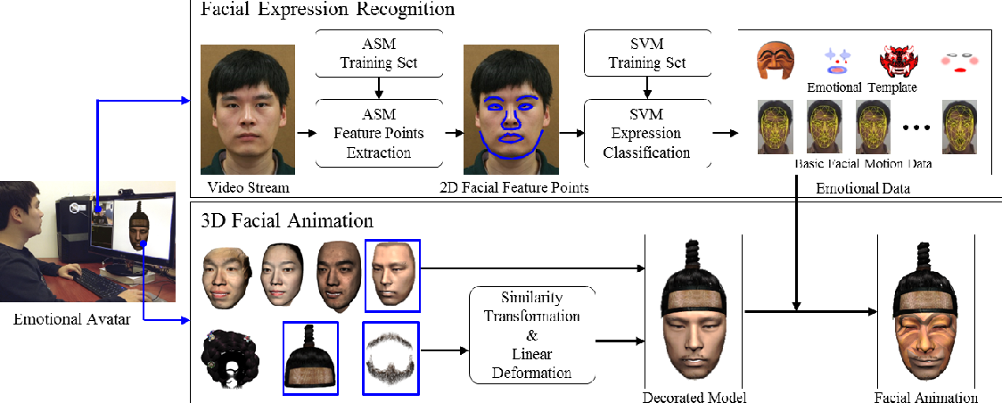 Figure 1 from 3D Emotional Avatar Creation and Animation using