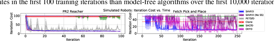 Figure 3 for Extending Deep Model Predictive Control with Safety Augmented Value Estimation from Demonstrations