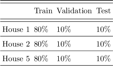 Figure 4 for FederatedNILM: A Distributed and Privacy-preserving Framework for Non-intrusive Load Monitoring based on Federated Deep Learning