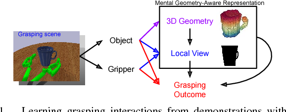 Figure 1 for Learning 6-DOF Grasping Interaction via Deep Geometry-aware 3D Representations