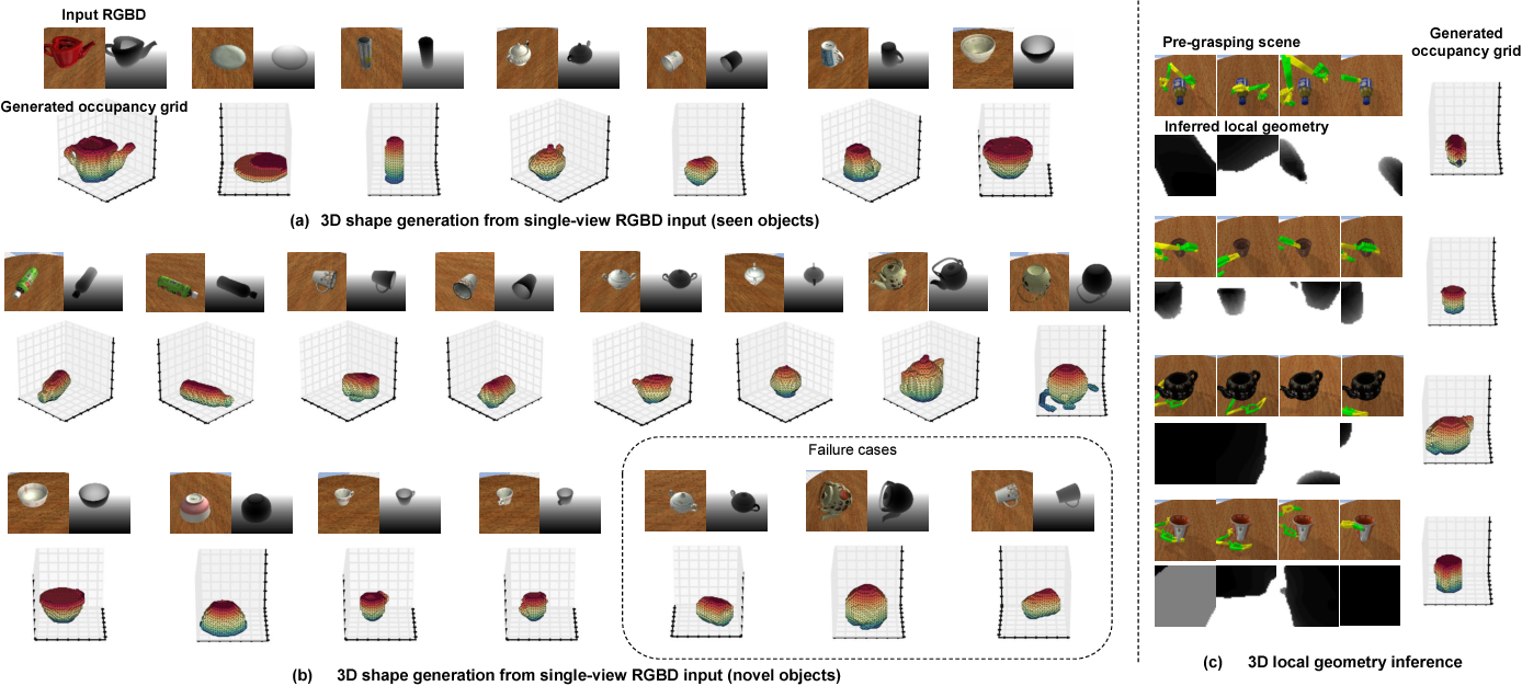Figure 4 for Learning 6-DOF Grasping Interaction via Deep Geometry-aware 3D Representations