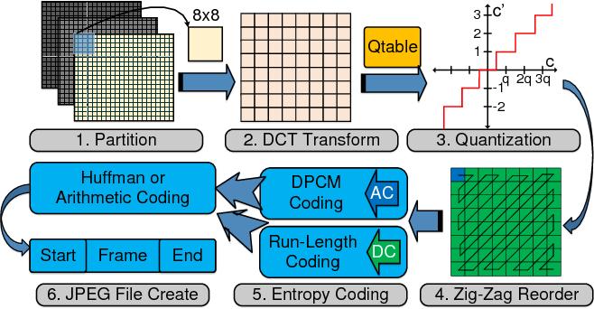 Figure 1 for DeepN-JPEG: A Deep Neural Network Favorable JPEG-based Image Compression Framework