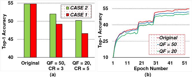 Figure 2 for DeepN-JPEG: A Deep Neural Network Favorable JPEG-based Image Compression Framework