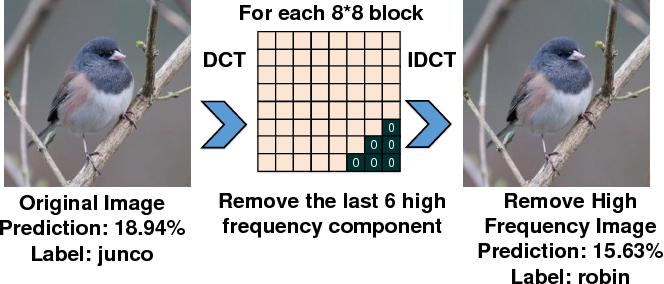 Figure 3 for DeepN-JPEG: A Deep Neural Network Favorable JPEG-based Image Compression Framework