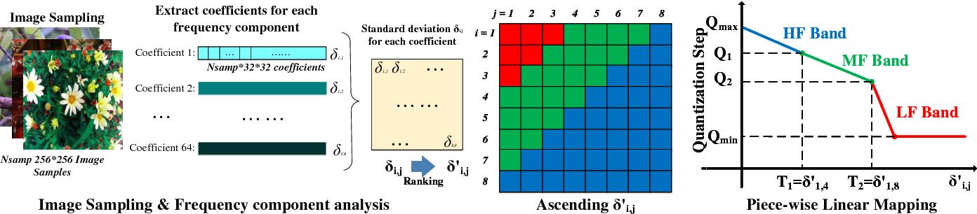 Figure 4 for DeepN-JPEG: A Deep Neural Network Favorable JPEG-based Image Compression Framework