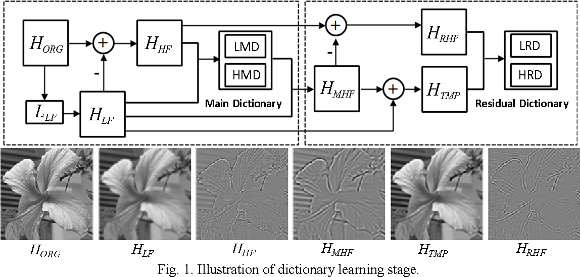 Figure 1 for Image Super-Resolution via Dual-Dictionary Learning And Sparse Representation