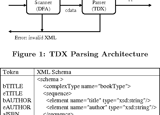 TDX: a high-performance table-driven XML parser - Semantic