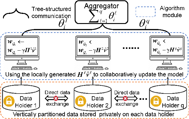 Figure 1 for AsySQN: Faster Vertical Federated Learning Algorithms with Better Computation Resource Utilization