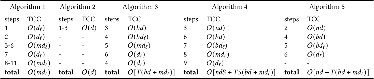 Figure 2 for AsySQN: Faster Vertical Federated Learning Algorithms with Better Computation Resource Utilization