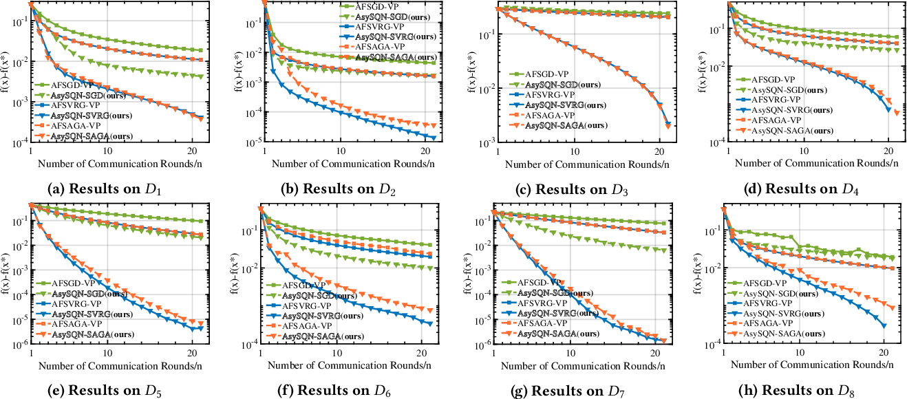 Figure 4 for AsySQN: Faster Vertical Federated Learning Algorithms with Better Computation Resource Utilization