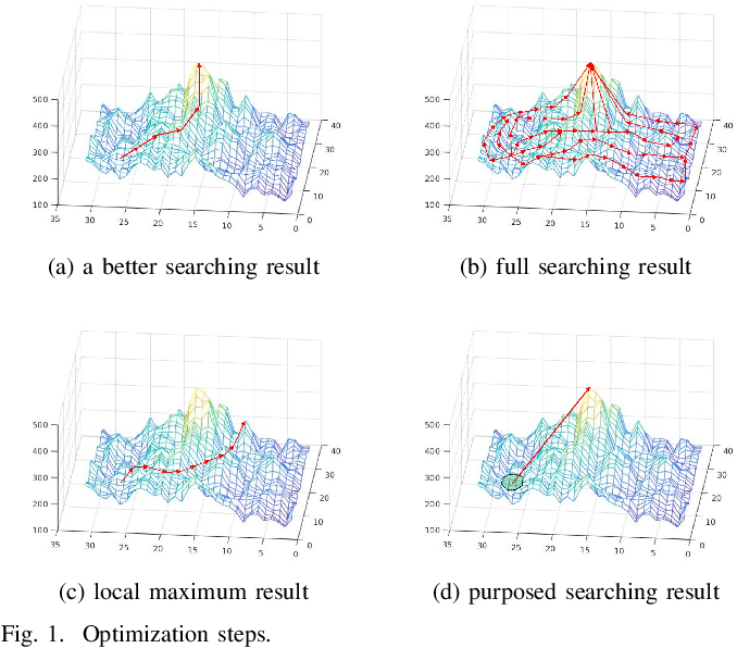 Figure 1 for A Learning-based Optimization Algorithm:Image Registration Optimizer Network