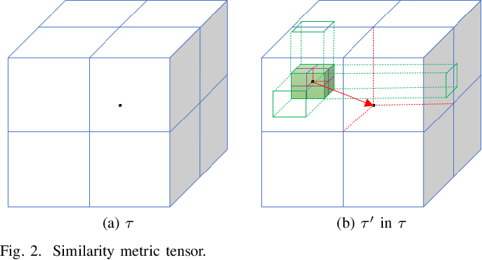 Figure 2 for A Learning-based Optimization Algorithm:Image Registration Optimizer Network