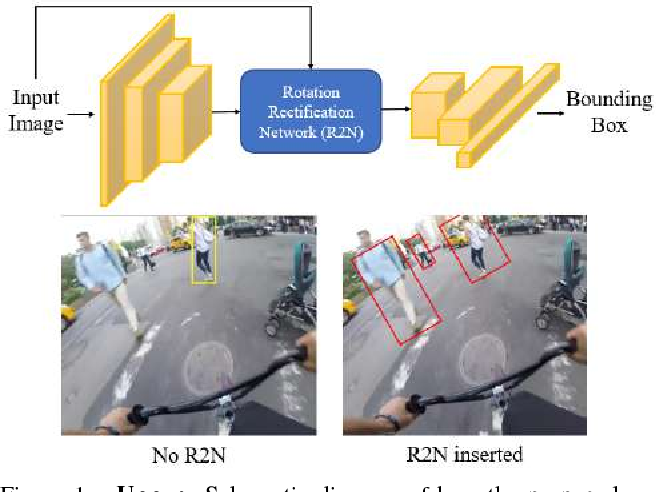 Figure 1 for Rotational Rectification Network: Enabling Pedestrian Detection for Mobile Vision
