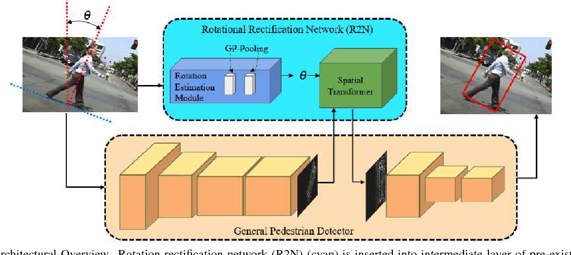 Figure 3 for Rotational Rectification Network: Enabling Pedestrian Detection for Mobile Vision
