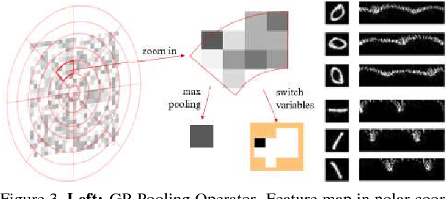 Figure 4 for Rotational Rectification Network: Enabling Pedestrian Detection for Mobile Vision