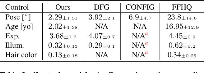 Figure 4 for GAN-Control: Explicitly Controllable GANs