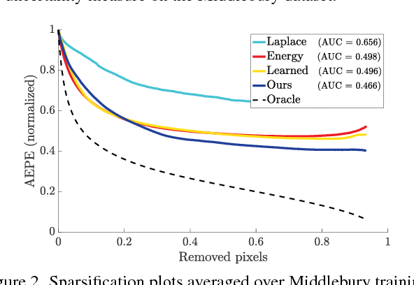 Figure 4 for ProbFlow: Joint Optical Flow and Uncertainty Estimation