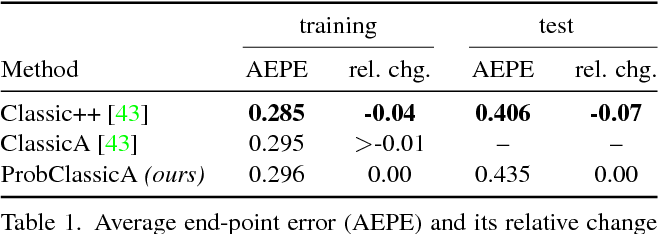 Figure 2 for ProbFlow: Joint Optical Flow and Uncertainty Estimation