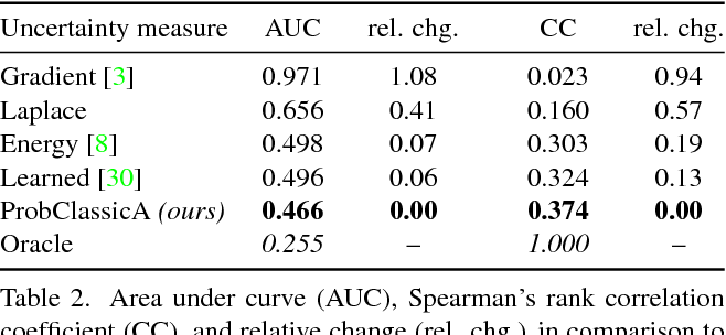 Figure 3 for ProbFlow: Joint Optical Flow and Uncertainty Estimation