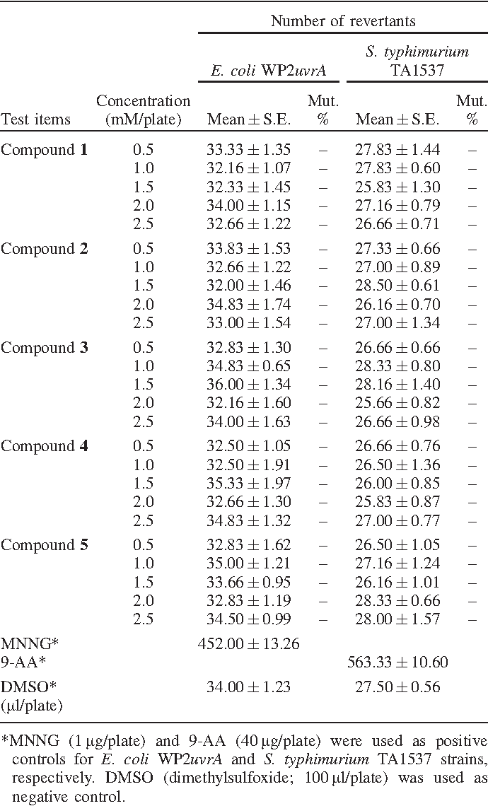 Table 1 The Mutagenicity Assay Results Of Test Materials Without MNNG For E