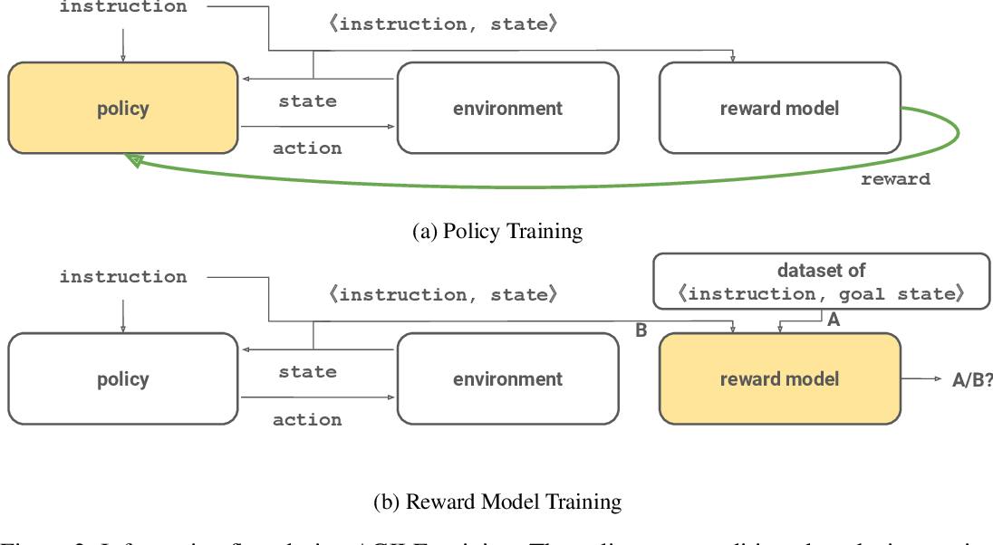 Figure 3 for Learning to Understand Goal Specifications by Modelling Reward