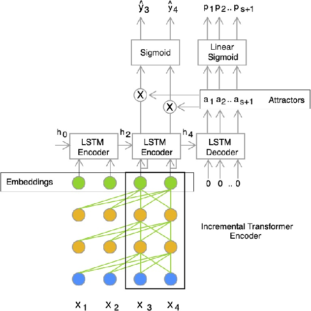 Figure 1 for BW-EDA-EEND: Streaming End-to-End Neural Speaker Diarization for a Variable Number of Speakers