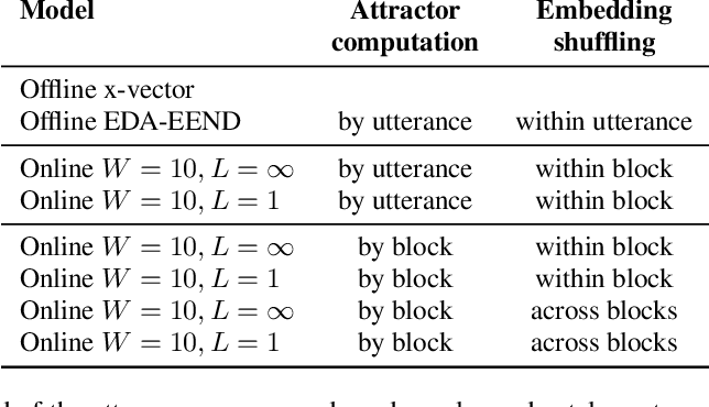 Figure 3 for BW-EDA-EEND: Streaming End-to-End Neural Speaker Diarization for a Variable Number of Speakers