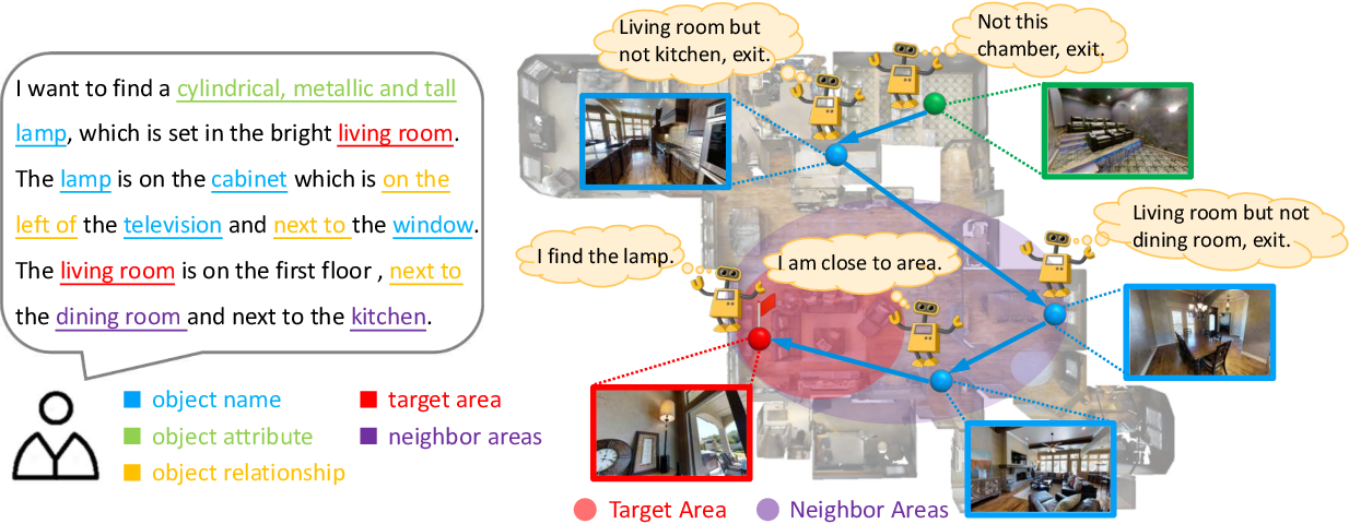 Figure 1 for SOON: Scenario Oriented Object Navigation with Graph-based Exploration