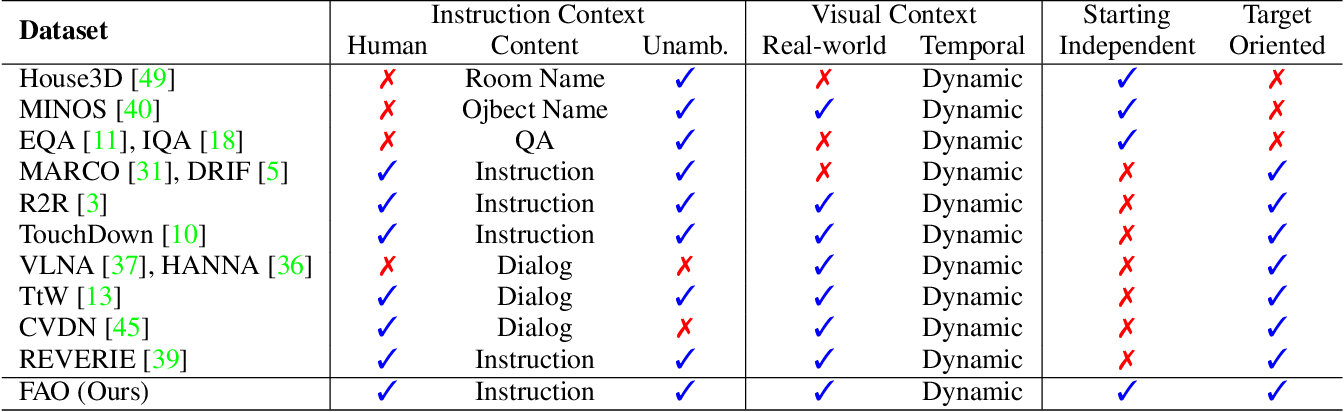Figure 2 for SOON: Scenario Oriented Object Navigation with Graph-based Exploration