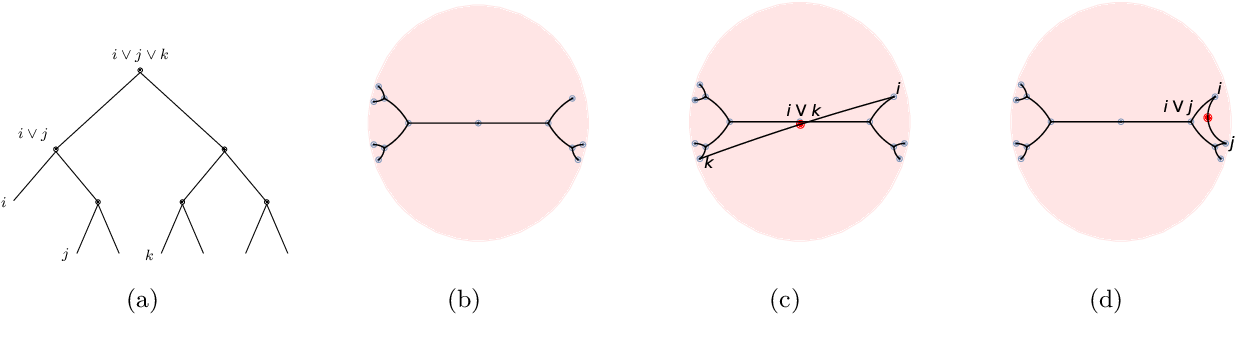 Figure 1 for From Trees to Continuous Embeddings and Back: Hyperbolic Hierarchical Clustering