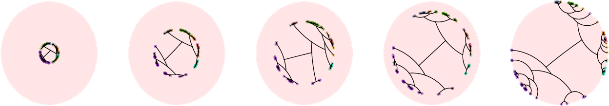 Figure 3 for From Trees to Continuous Embeddings and Back: Hyperbolic Hierarchical Clustering