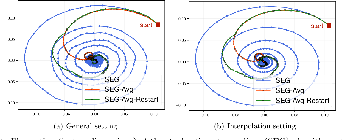 Figure 1 for On the Convergence of Stochastic Extragradient for Bilinear Games with Restarted Iteration Averaging