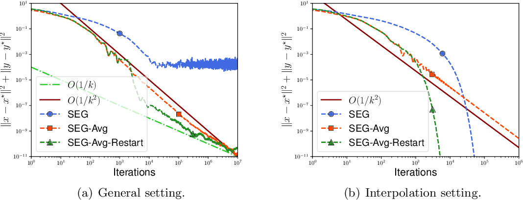 Figure 2 for On the Convergence of Stochastic Extragradient for Bilinear Games with Restarted Iteration Averaging