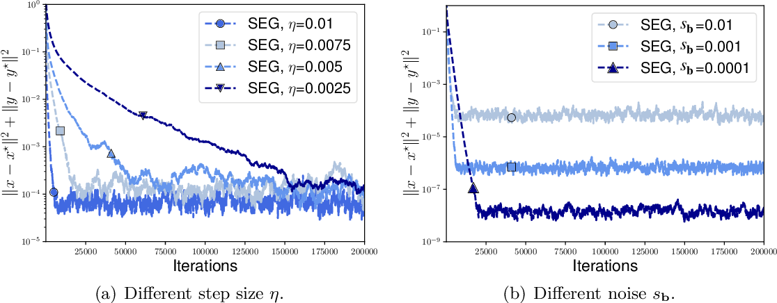 Figure 3 for On the Convergence of Stochastic Extragradient for Bilinear Games with Restarted Iteration Averaging