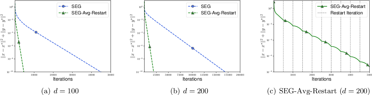 Figure 4 for On the Convergence of Stochastic Extragradient for Bilinear Games with Restarted Iteration Averaging