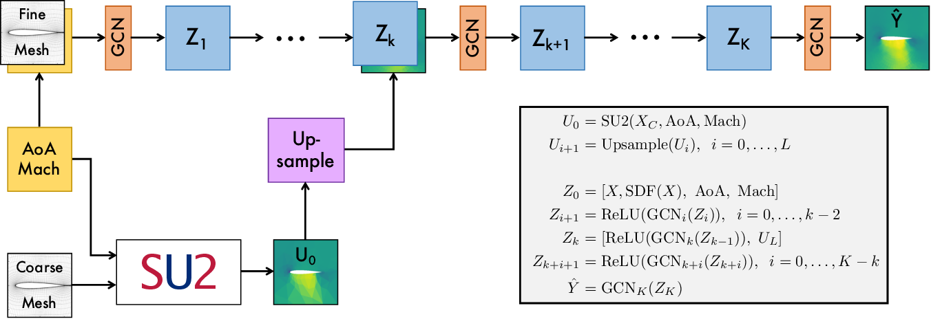 Figure 1 for Combining Differentiable PDE Solvers and Graph Neural Networks for Fluid Flow Prediction