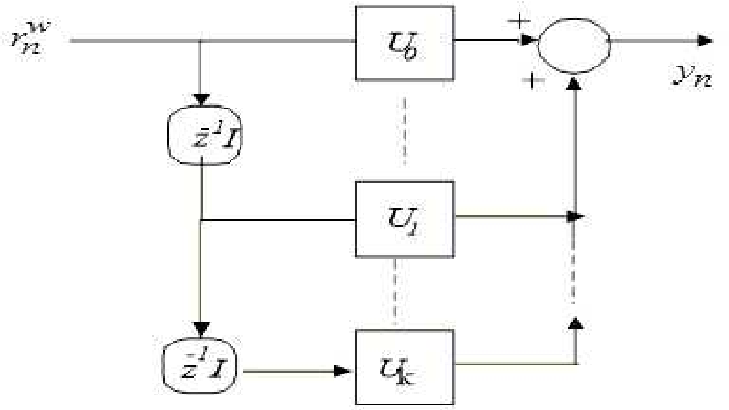 Figure 3 for A Blind Adaptive CDMA Receiver Based on State Space Structures