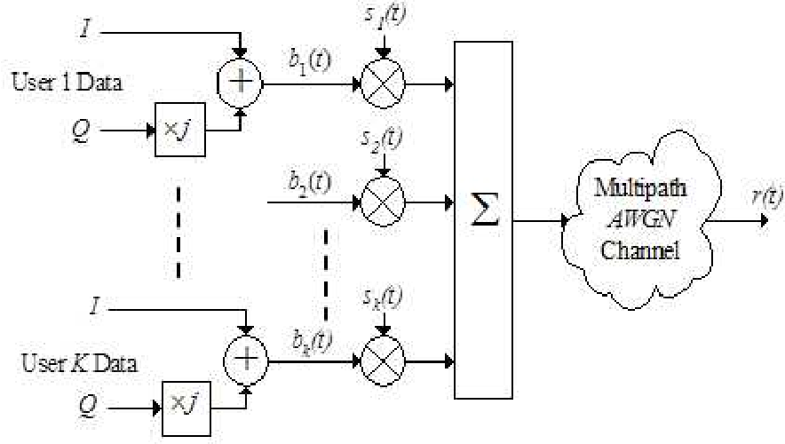 Figure 1 for A Blind Adaptive CDMA Receiver Based on State Space Structures