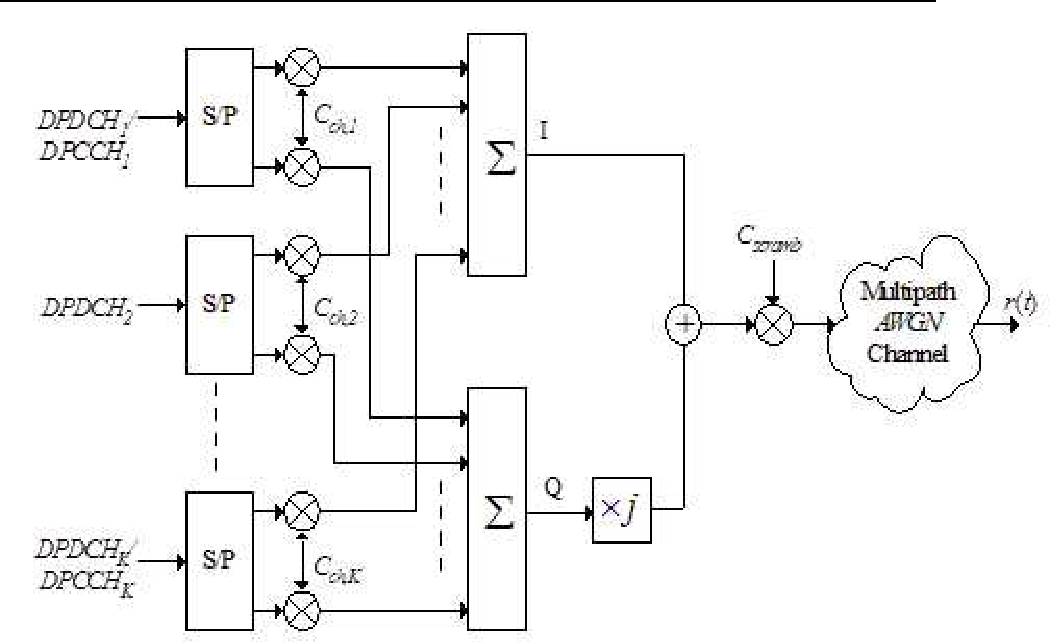 Figure 2 for A Blind Adaptive CDMA Receiver Based on State Space Structures