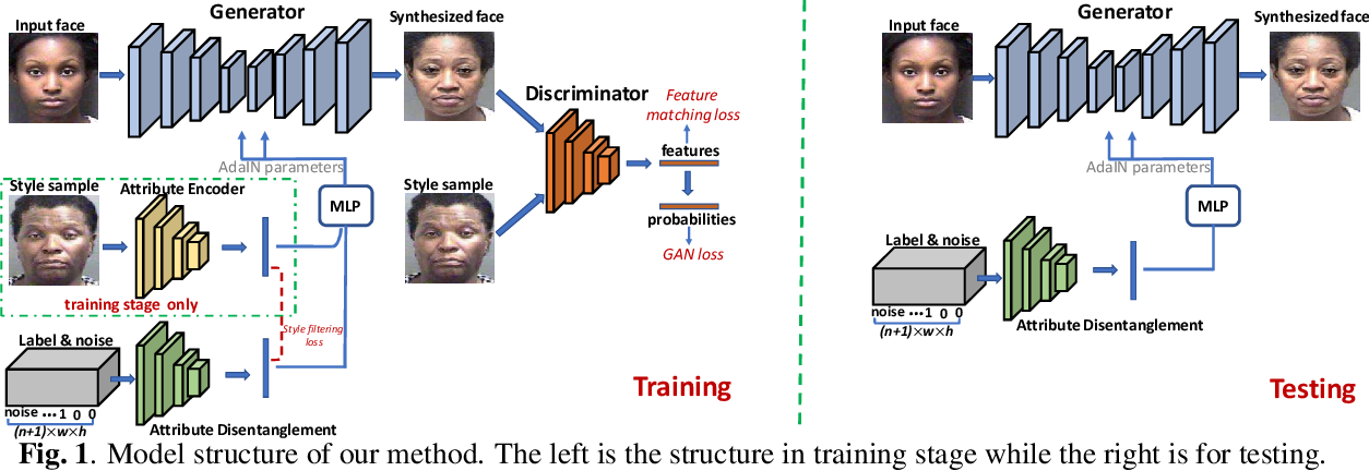 Figure 1 for Controllable Face Aging