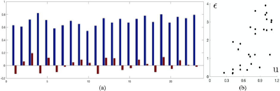 Figure 4 for Pilot Study on Verifying the Monotonic Relationship between Error and Uncertainty in Deformable Registration for Neurosurgery