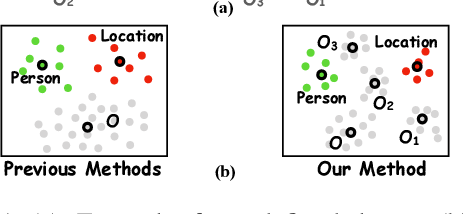 Figure 1 for Learning from Miscellaneous Other-Class Words for Few-shot Named Entity Recognition