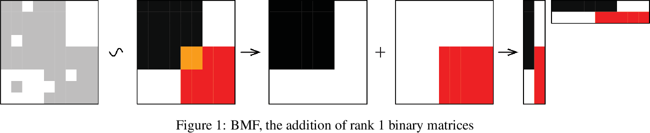 Figure 1 for MEBF: a fast and efficient Boolean matrix factorization method